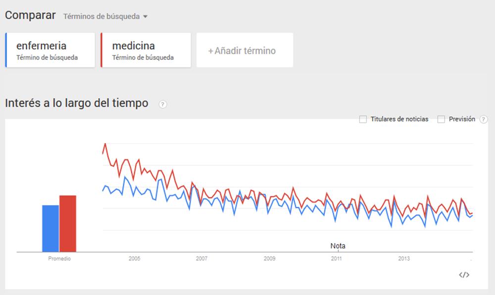 google trend 2